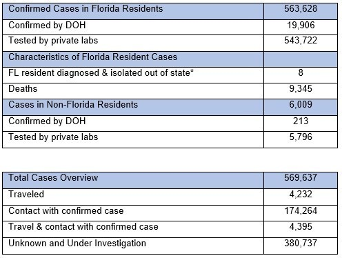 20200815 Florida Department Of Health Updates New Covid 19 Cases Announces Two Hundred Four Deaths Related To Covid 19 Florida Disaster