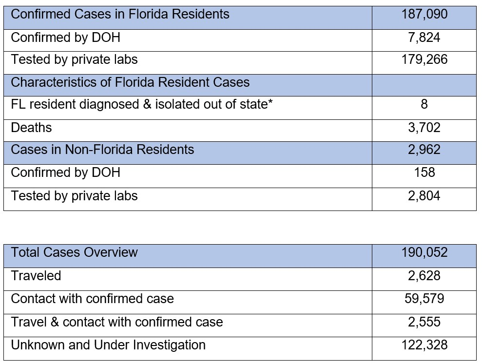 20200704 Florida Department Of Health Updates New Covid 19 Cases Announces Eighteen Deaths Related To Covid 19 Florida Disaster
